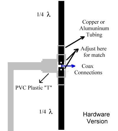 Make an FM Antenna Misc Fm antenna diy Dipole antenna Ham